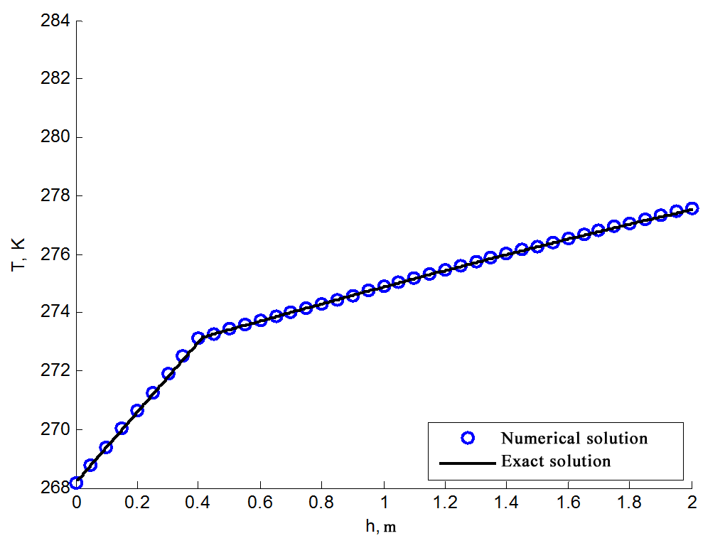 Coincidence between analytical and numerical solutions of thermal conductivity problem