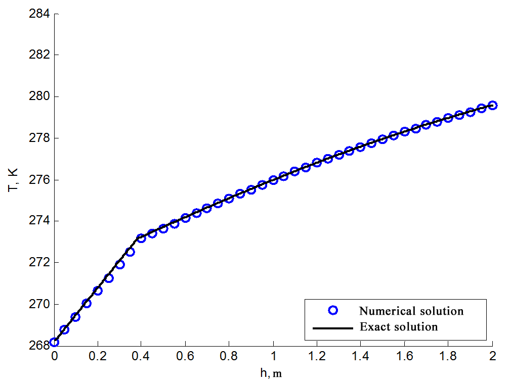 The graph of the numerical and analytical solutions of ground freezing problem