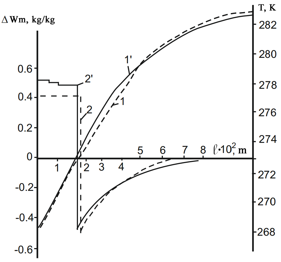 Computational and experimental temperature distribution and moisture content after freezing
