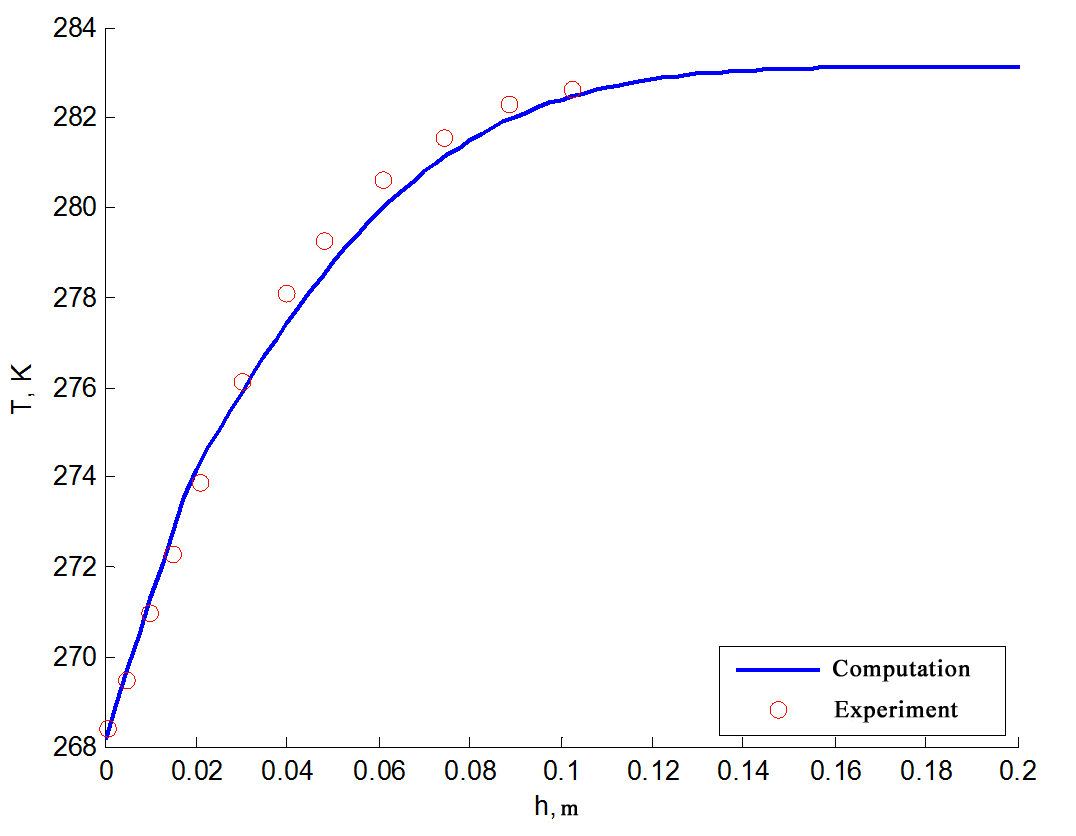 Verifying Frost 3D Universal numerical solution against analytical for ground freezing problem
