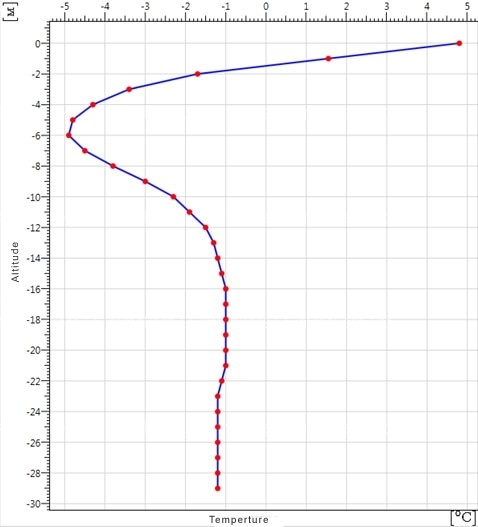 Initial temperature distribution over the soil depth