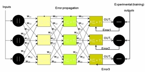 Artificial neural networks training algorithms